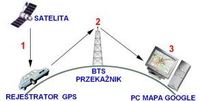 działanie lokalizatora GPS.
